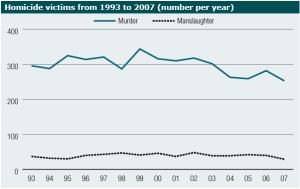 Aussie-crime-graph