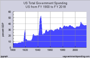 US Government spending history