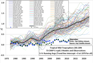 2015-05-04-warming models vs observations